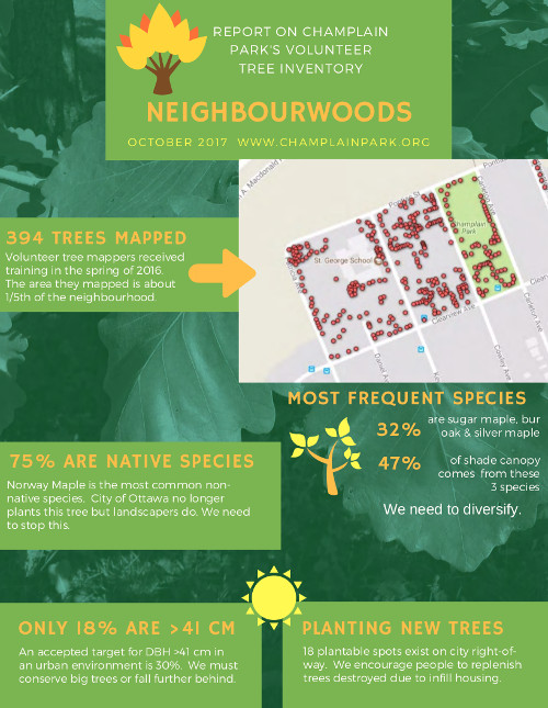 [Tree Mapping Poster of our Neighbourhood]
