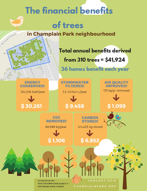 [Financial Benefits of Trees Poster]